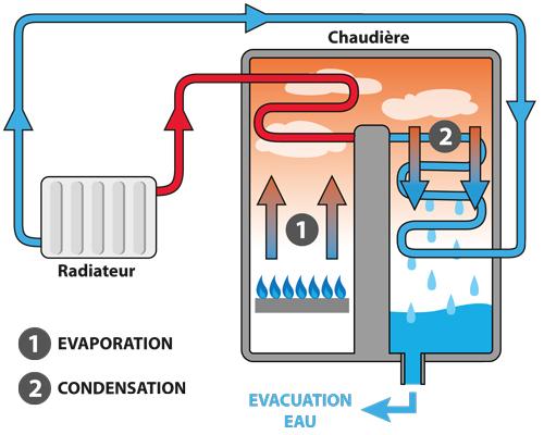 Chaudière à condensation installation chauffagiste-plombier